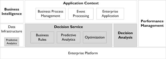 figure 2 decision_management_technology