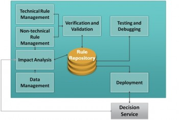 Business Rules Management Systems