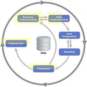 CRISP-DM Methodology highlighted where enhanced by decision modeling
