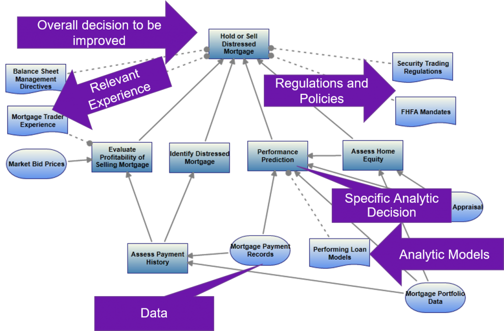 Example decision modeling for analytic model development business understanding and deployment