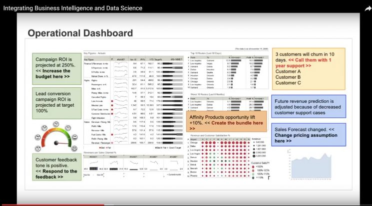 Example Operational Dashboard Integrating BI and Data Science