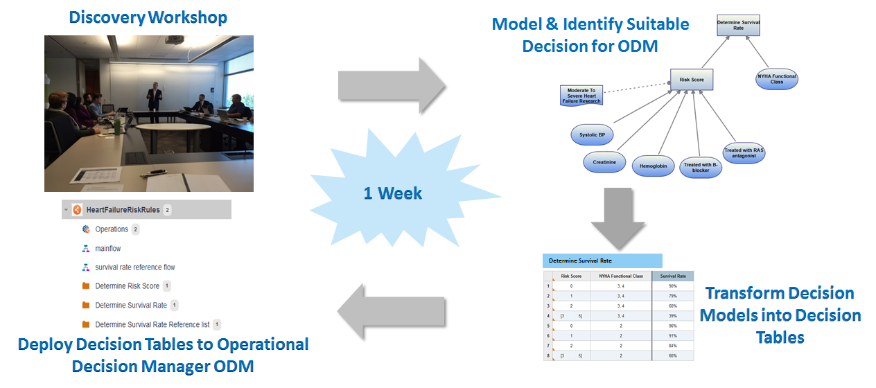 Upgrading Clinical Decision Support Systems with Decision Modeling and Business Rules