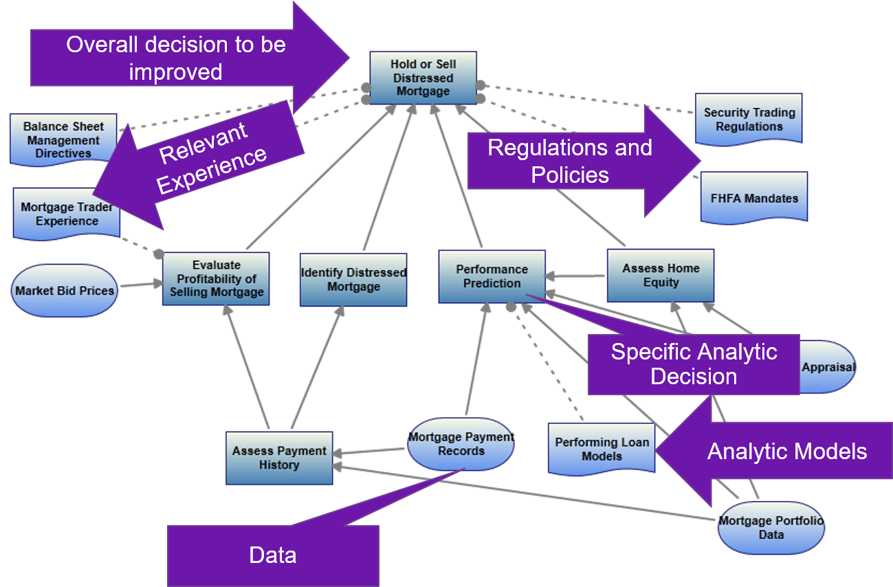 Adopt Decision Modeling for DecisionsFirst Analytic Success