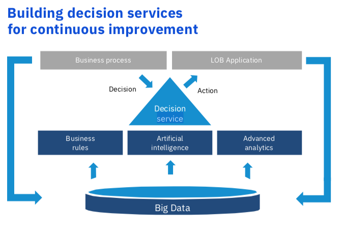 Innovation in Insurance: Profit by Focusing Innovation on Decision-Making
