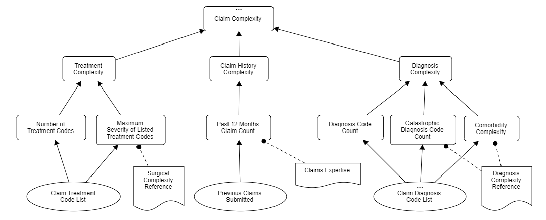 FREE Online Decision Requirements Modeling Training