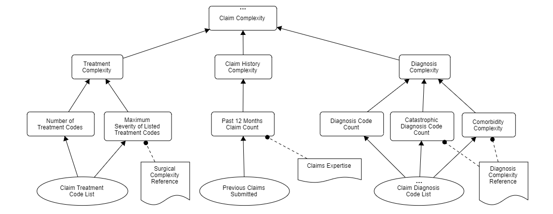 Claim Complexity
