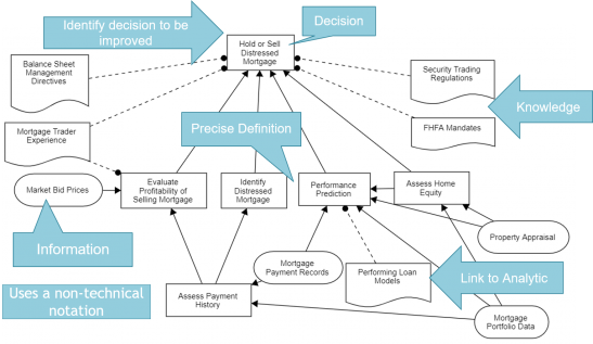 Join Us April 27-29 For Decision Modeling with DMN Live Online Training